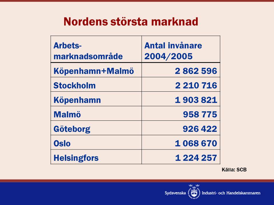 Nordens största marknad Arbets- marknadsområde Antal invånare 2004/2005 Köpenhamn+Malmö2 862 596 Stockholm2 210 716 Köpenhamn1 903 821 Malmö958 775 Gö