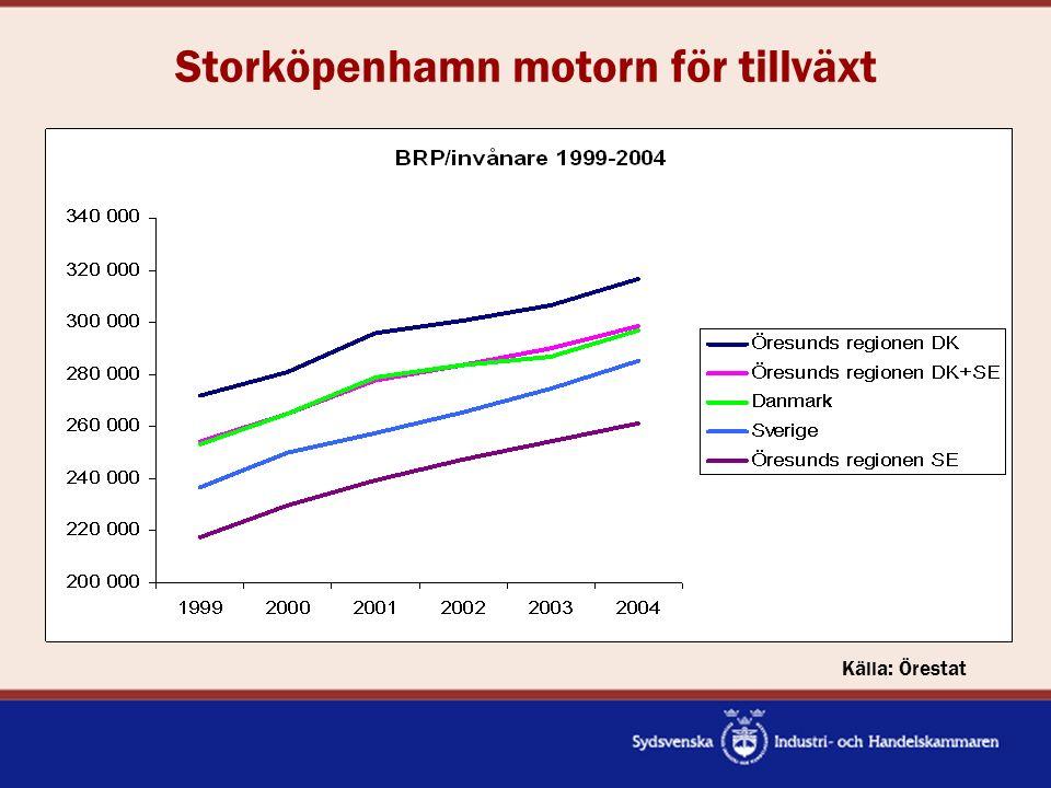 Sveriges mest växande regioner Tillväxt lönesumma i % Källa: AV