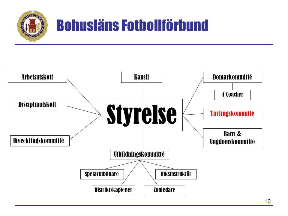Bohusläns Fotbollförbund 10 Styrelse Arbetsutskott Disciplinutskott Tävlingskommitté Utbildningskommitté Barn & Ungdomskommitté SpelarutbildareRiksins
