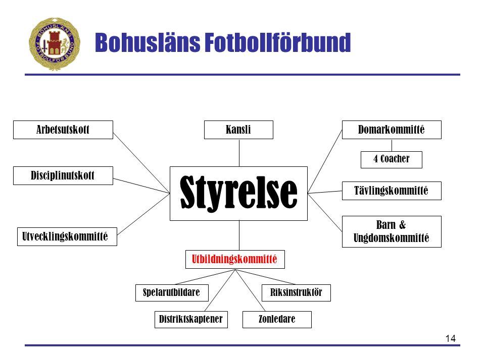 Bohusläns Fotbollförbund 14 Styrelse Arbetsutskott Disciplinutskott Tävlingskommitté Utbildningskommitté Barn & Ungdomskommitté SpelarutbildareRiksins