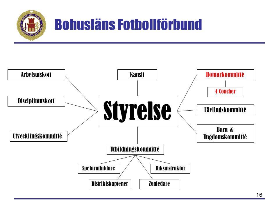 Bohusläns Fotbollförbund 16 Styrelse Arbetsutskott Disciplinutskott Tävlingskommitté Utbildningskommitté Barn & Ungdomskommitté SpelarutbildareRiksins