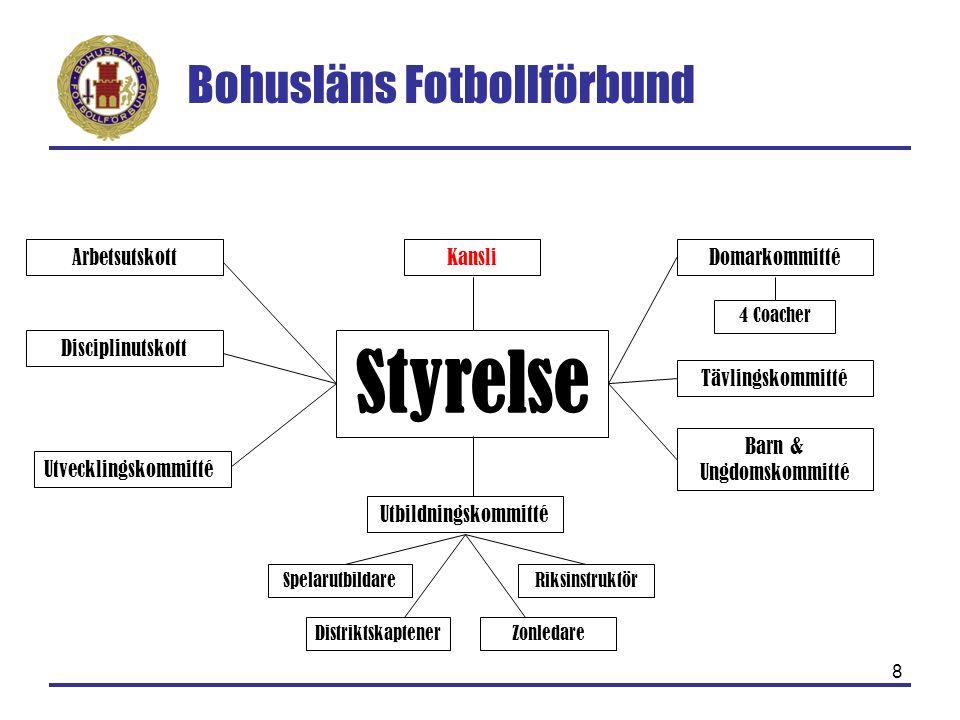 Bohusläns Fotbollförbund 8 Styrelse Arbetsutskott Disciplinutskott Tävlingskommitté Utbildningskommitté Barn & Ungdomskommitté SpelarutbildareRiksinst