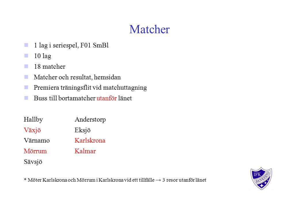 Matcher 1 lag i seriespel, F01 SmBl 10 lag 18 matcher Matcher och resultat, hemsidan Premiera träningsflit vid matchuttagning Buss till bortamatcher utanför länet HallbyAnderstorp VäxjöEksjö VärnamoKarlskrona MörrumKalmar Sävsjö * Möter Karlskrona och Mörrum i Karlskrona vid ett tillfälle → 3 resor utanför länet 2013-10-19 10:30 Karlskrona HB - IFK Bankeryd 2013-10-19 14:00 Mörrums HK - IFK Bankeryd 2013-10-26 17:00 IFK Bankeryd - Växjö HF 2013-11-17 12:00 KFUM Kalmar HK - IFK Bankeryd 2013-11-23 15:30 IFK Bankeryd - Mörrums HK 2013-12-14 17:00 IFK Bankeryd - Sävsjö HK 2014-01-11 11:30 Värnamo HK - IFK Bankeryd 2014-01-11 13:00 IFK Bankeryd - Karlskrona HB 2014-01-19 17:30 IFK Bankeryd - Anderstorps SK 2014-01-26 13:00 IFK Bankeryd - KFUM Kalmar HK 2014-02-02 Växjö HF - IFK Bankeryd 2014-02-09 13:30 IFK Bankeryd - Eksjö BK 2014-02-23 14:30 Anderstorps SK - IFK Bankeryd 2014-03-09 13:45 IFK Bankeryd - Värnamo HK 2014-03-16 11:00 Sävsjö HK - IFK Bankeryd 2014-03-22 11:00 Eksjö BK - IFK Bankeryd 2014-04-06 IF Hallby HK - IFK Bankeryd