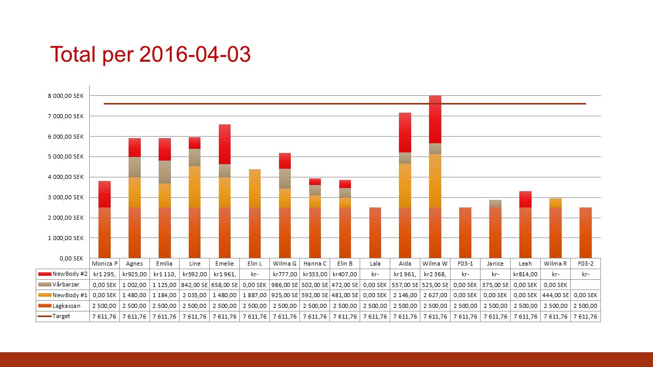 Total per 2016-04-03