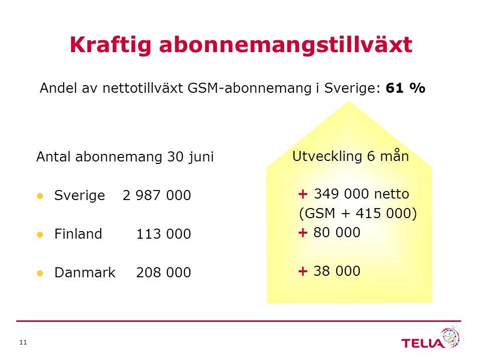 11 Antal abonnemang 30 juni Sverige 2 987 000 Finland 113 000 Danmark 208 000 + 349 000 netto (GSM + 415 000) + 80 000 + 38 000 Kraftig abonnemangstillväxt Andel av nettotillväxt GSM-abonnemang i Sverige: 61 % Utveckling 6 mån