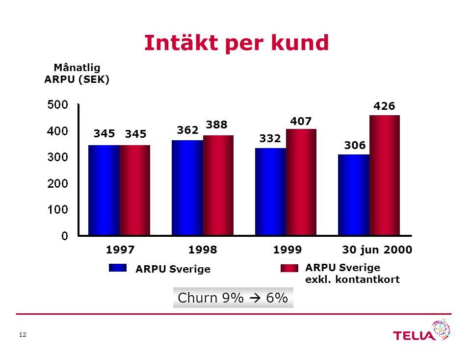 12 ARPU Sverige ARPU Sverige exkl.