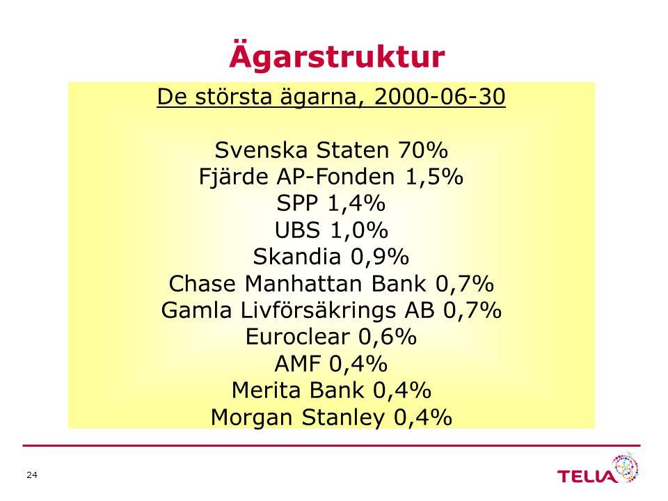 24 Ägarstruktur De största ägarna, 2000-06-30 Svenska Staten 70% Fjärde AP-Fonden 1,5% SPP 1,4% UBS 1,0% Skandia 0,9% Chase Manhattan Bank 0,7% Gamla Livförsäkrings AB 0,7% Euroclear 0,6% AMF 0,4% Merita Bank 0,4% Morgan Stanley 0,4%