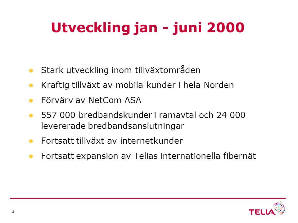 3 Utveckling jan - juni 2000 Stark utveckling inom tillväxtområden Kraftig tillväxt av mobila kunder i hela Norden Förvärv av NetCom ASA 557 000 bredbandskunder i ramavtal och 24 000 levererade bredbandsanslutningar Fortsatt tillväxt av internetkunder Fortsatt expansion av Telias internationella fibernät