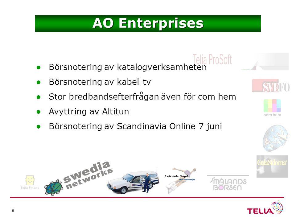 8 AO Enterprises Börsnotering av katalogverksamheten Börsnotering av kabel-tv Stor bredbandsefterfrågan även för com hem Avyttring av Altitun Börsnotering av Scandinavia Online 7 juni