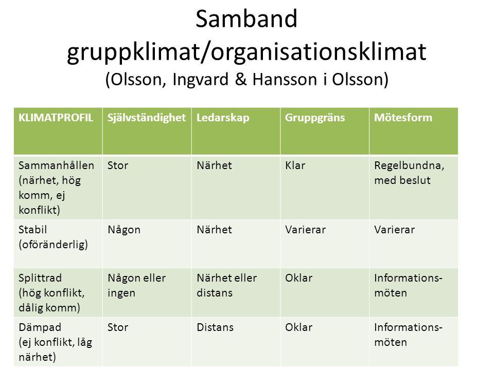 Samband gruppklimat/organisationsklimat (Olsson, Ingvard & Hansson i Olsson) KLIMATPROFILSjälvständighetLedarskapGruppgränsMötesform Sammanhållen (närhet, hög komm, ej konflikt) StorNärhetKlarRegelbundna, med beslut Stabil (oföränderlig) NågonNärhetVarierar Splittrad (hög konflikt, dålig komm) Någon eller ingen Närhet eller distans OklarInformations- möten Dämpad (ej konflikt, låg närhet) StorDistansOklarInformations- möten