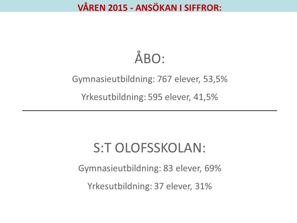 VÅREN 2015 - ANSÖKAN I SIFFROR: ÅBO: Gymnasieutbildning: 767 elever, 53,5% Yrkesutbildning: 595 elever, 41,5% S:T OLOFSSKOLAN: Gymnasieutbildning: 83 elever, 69% Yrkesutbildning: 37 elever, 31%