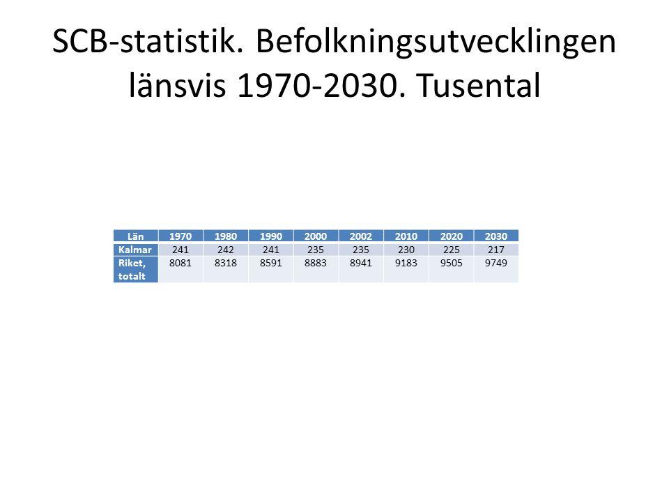 SCB-statistik. Befolkningsutvecklingen länsvis 1970-2030.