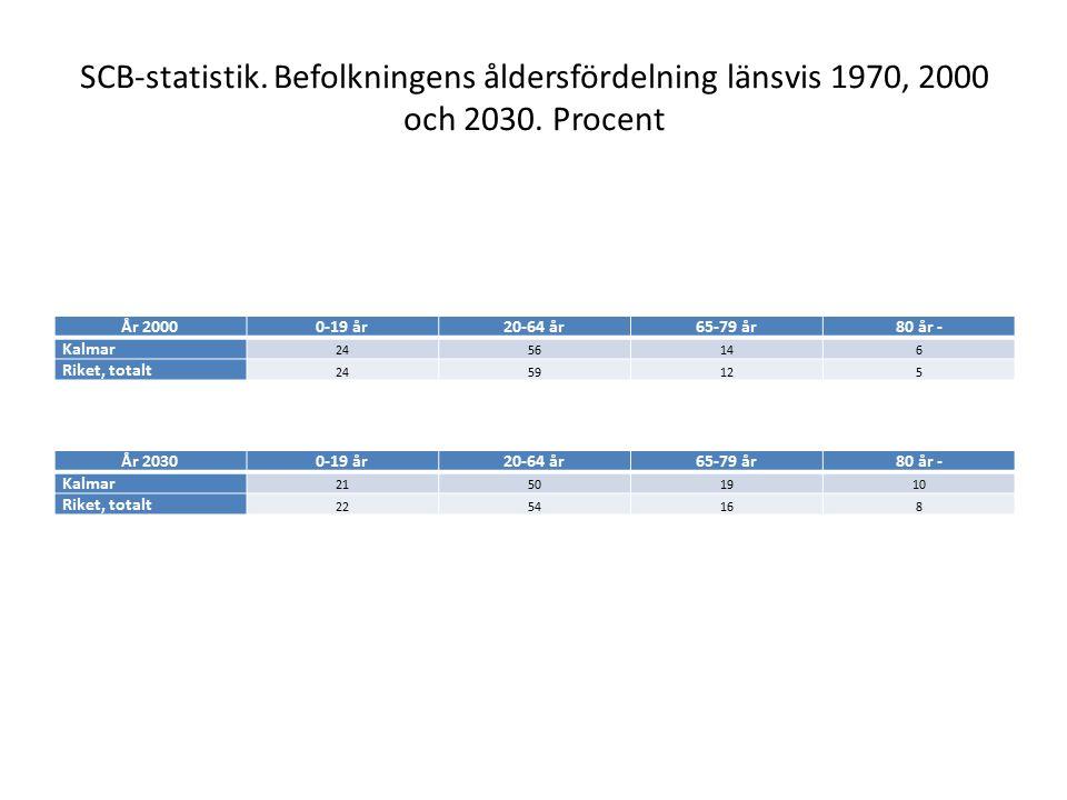SCB-statistik. Befolkningens åldersfördelning länsvis 1970, 2000 och 2030.