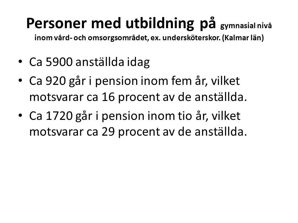 Personer med utbildning på gymnasial nivå inom vård- och omsorgsområdet, ex.