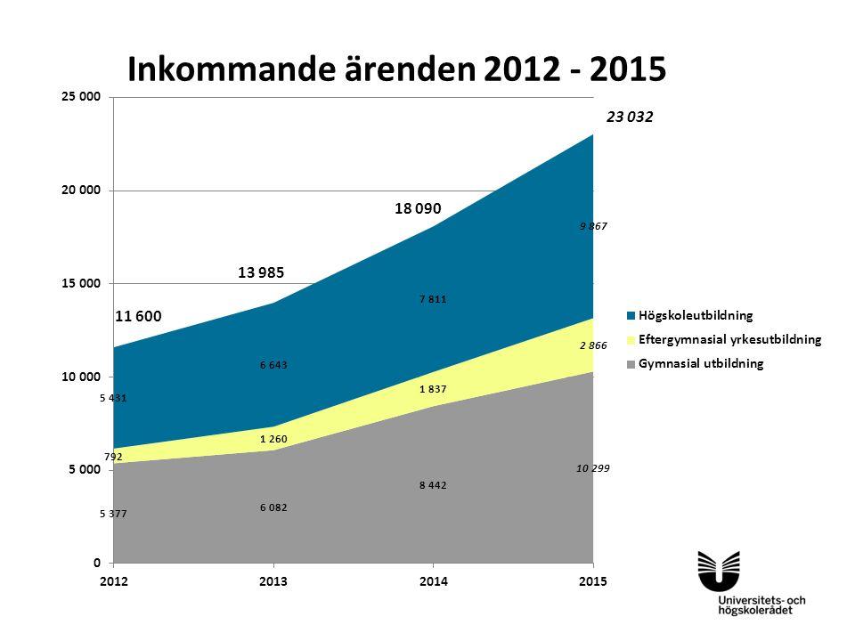 Inkommande ärenden 2012 - 2015