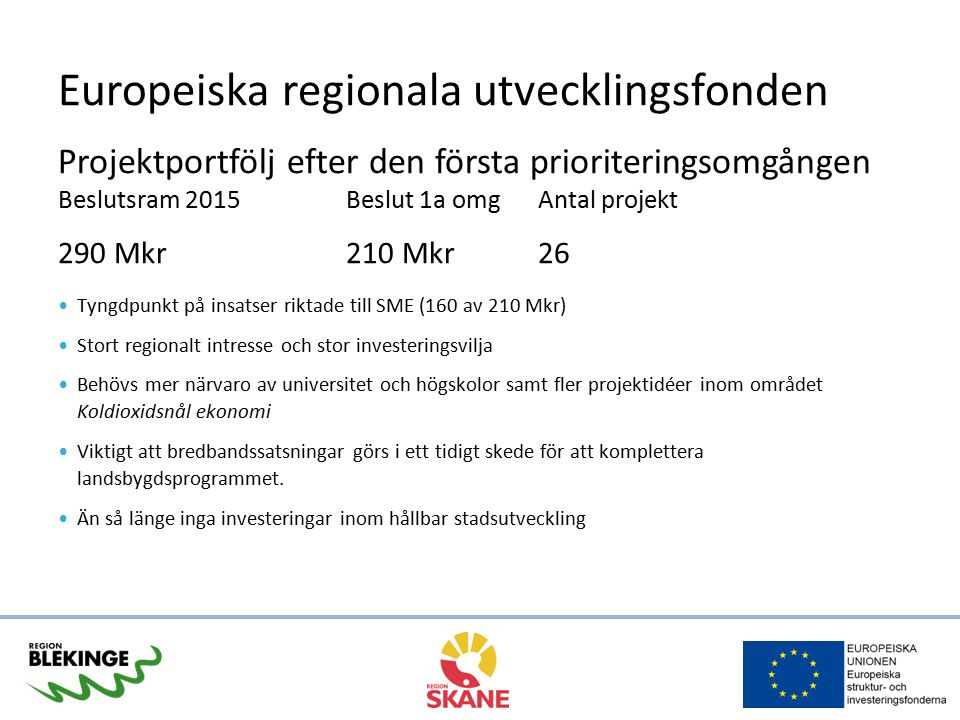 Europeiska regionala utvecklingsfonden Projektportfölj efter den första prioriteringsomgången Beslutsram 2015 Beslut 1a omgAntal projekt 290 Mkr210 Mkr26 Tyngdpunkt på insatser riktade till SME (160 av 210 Mkr) Stort regionalt intresse och stor investeringsvilja Behövs mer närvaro av universitet och högskolor samt fler projektidéer inom området Koldioxidsnål ekonomi Viktigt att bredbandssatsningar görs i ett tidigt skede för att komplettera landsbygdsprogrammet.
