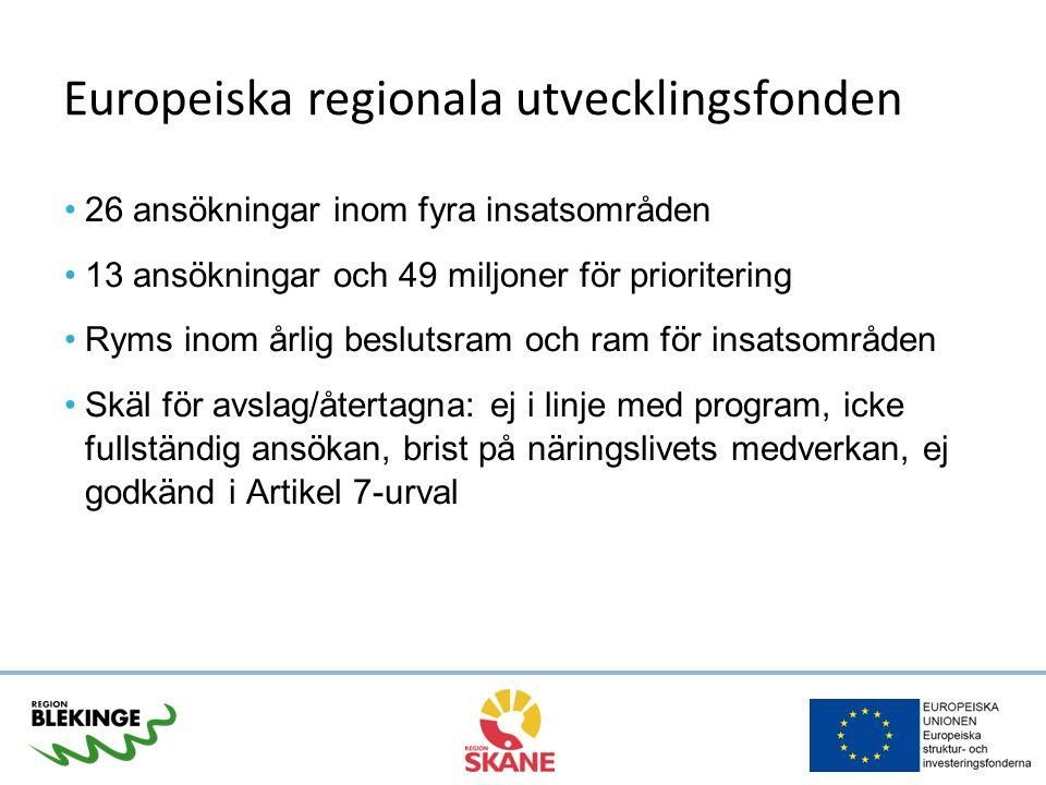 Europeiska regionala utvecklingsfonden 26 ansökningar inom fyra insatsområden 13 ansökningar och 49 miljoner för prioritering Ryms inom årlig beslutsr