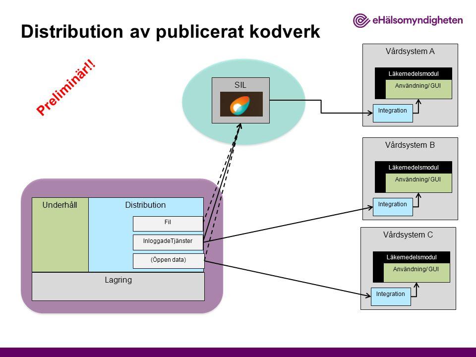 Distribution Vårdsystem C Läkemedelsmodul Användning/ GUI Integration Vårdsystem B Läkemedelsmodul Användning/ GUI Integration Vårdsystem A Läkemedels