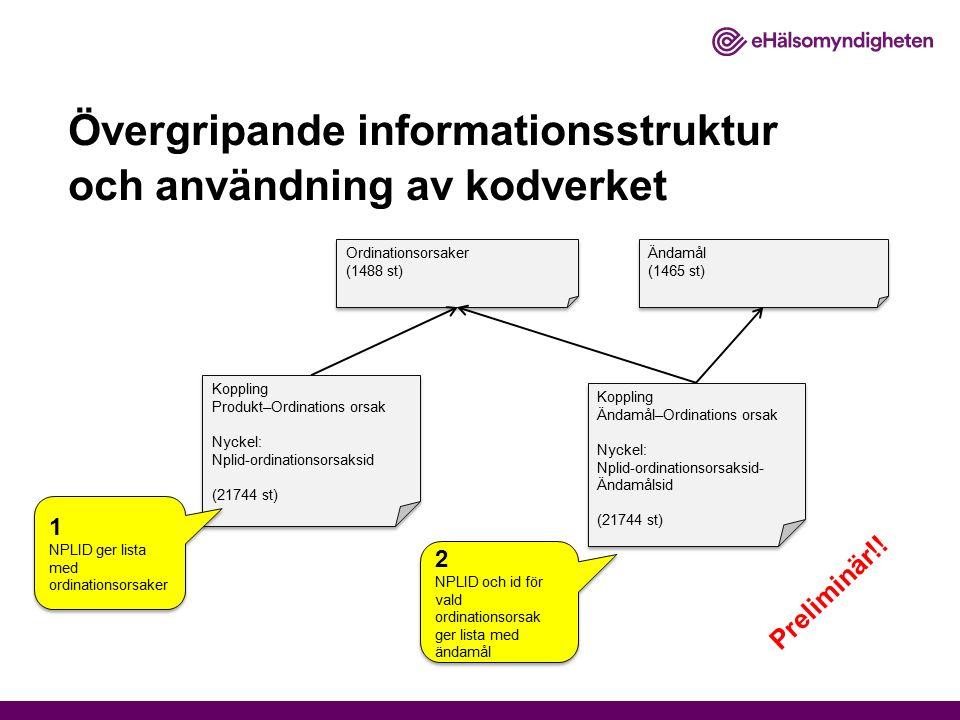 Övergripande informationsstruktur och användning av kodverket Ordinationsorsaker (1488 st) Ordinationsorsaker (1488 st) Ändamål (1465 st) Ändamål (146