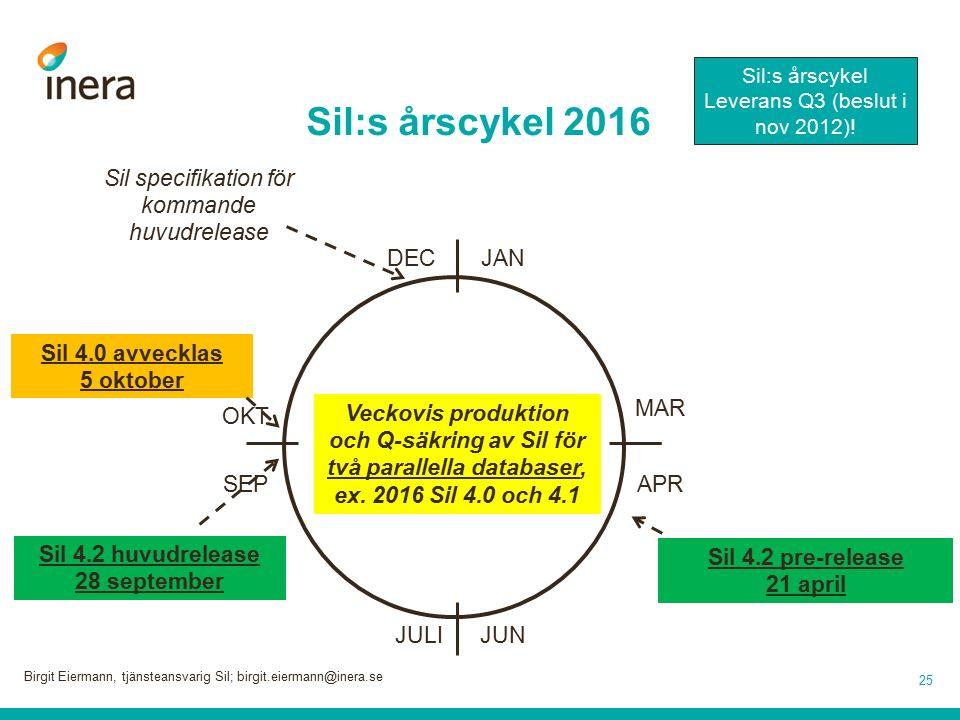 Sil:s årscykel 2016 25 DECJAN Sil 4.2 huvudrelease 28 september JUNJULI MAR APR OKT SEP Veckovis produktion och Q-säkring av Sil för två parallella databaser, ex.