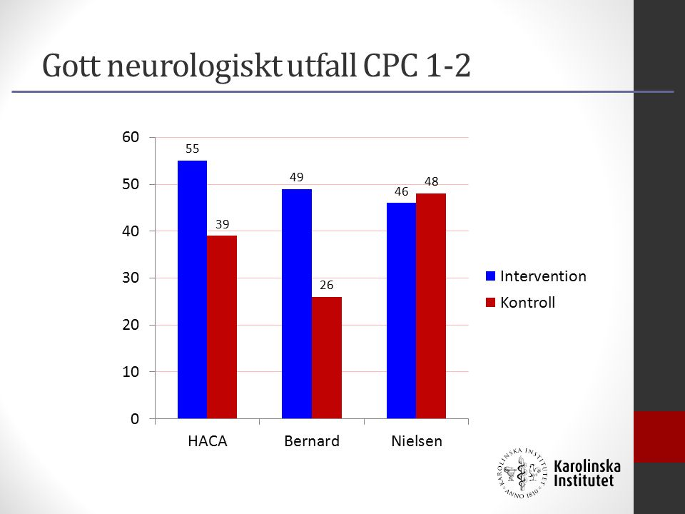 Gott neurologiskt utfall CPC 1-2