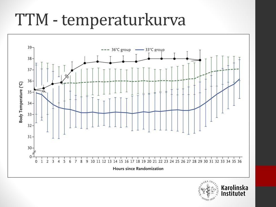 Body Temperature during the Intervention Period. Nielsen N et al.