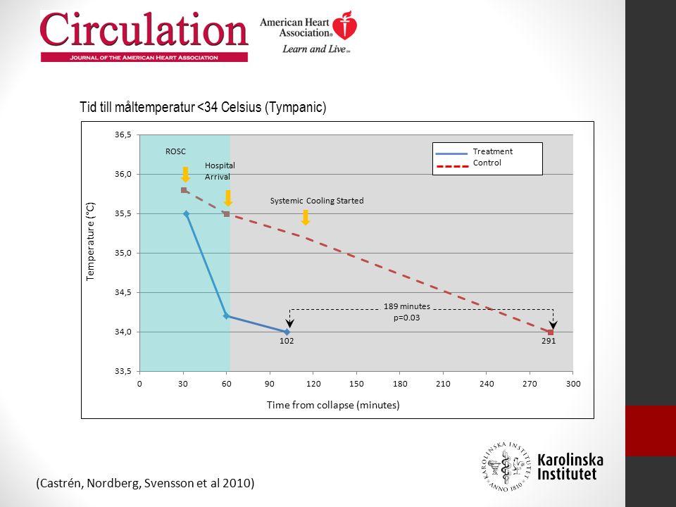 ROSC Hospital Arrival Systemic Cooling Started 291102 189 minutes p=0.03 Treatment Control Tid till måltemperatur <34 Celsius (Tympanic) (Castrén, Nordberg, Svensson et al 2010)