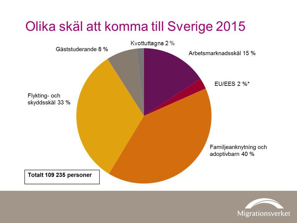 Olika skäl att komma till Sverige 2015 Kvottuttagna 2 %