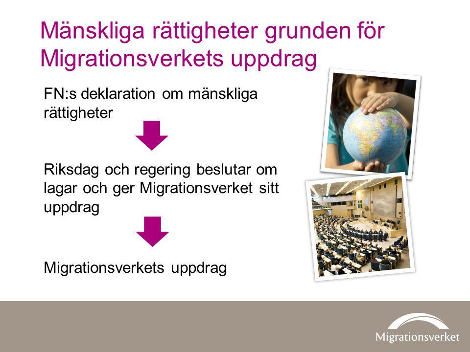 FN:s deklaration om mänskliga rättigheter Riksdag och regering beslutar om lagar och ger Migrationsverket sitt uppdrag Migrationsverkets uppdrag Mänskliga rättigheter grunden för Migrationsverkets uppdrag