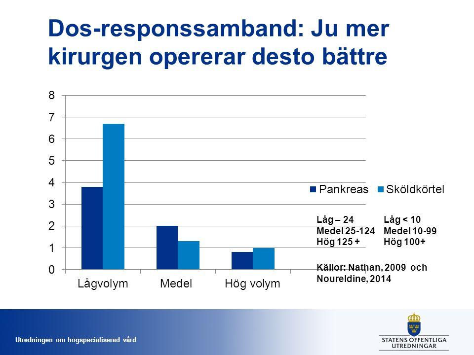 Utredningen om högspecialiserad vård Dos-responssamband: Ju mer kirurgen opererar desto bättre