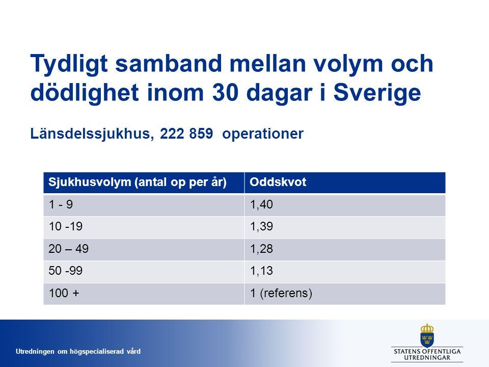 Utredningen om högspecialiserad vård Tydligt samband mellan volym och dödlighet inom 30 dagar i Sverige Länsdelssjukhus, 222 859 operationer Sjukhusvolym (antal op per år)Oddskvot 1 - 91,40 10 -191,39 20 – 491,28 50 -991,13 100 +1 (referens)