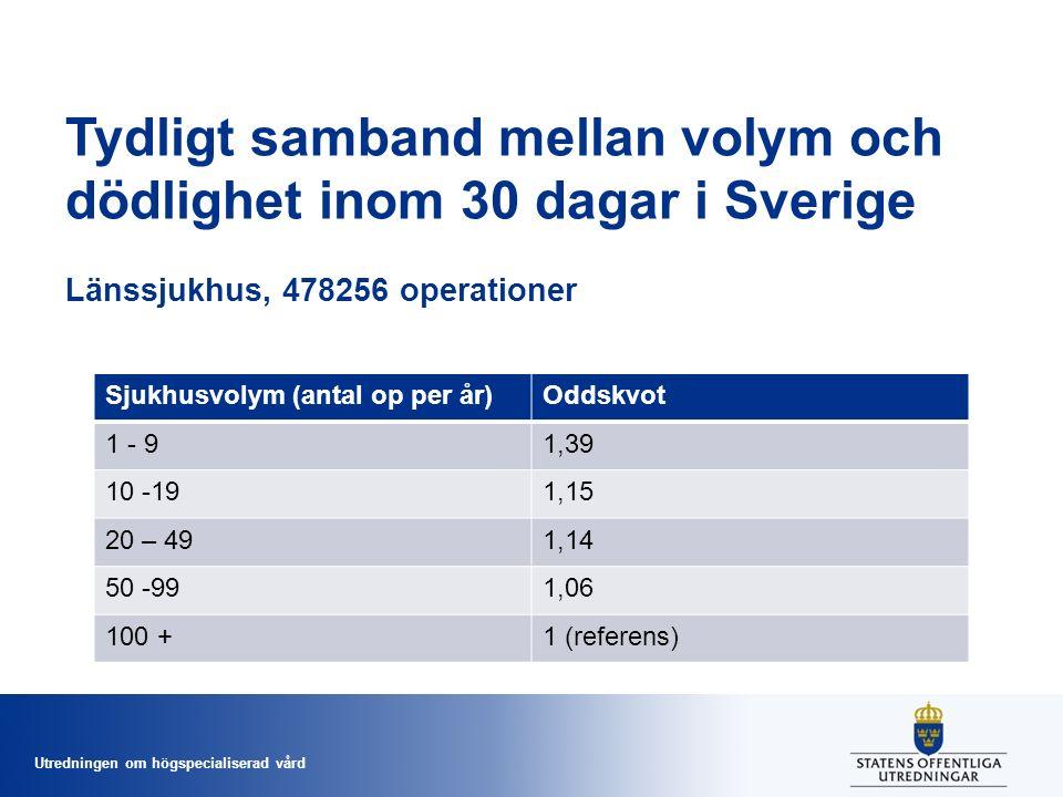 Utredningen om högspecialiserad vård Tydligt samband mellan volym och dödlighet inom 30 dagar i Sverige Länssjukhus, 478256 operationer Sjukhusvolym (antal op per år)Oddskvot 1 - 91,39 10 -191,15 20 – 491,14 50 -991,06 100 +1 (referens)