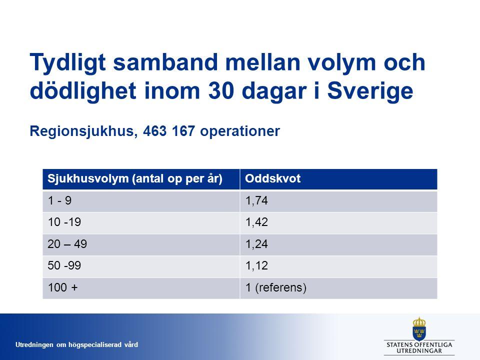 Utredningen om högspecialiserad vård Tydligt samband mellan volym och dödlighet inom 30 dagar i Sverige Regionsjukhus, 463 167 operationer Sjukhusvolym (antal op per år)Oddskvot 1 - 91,74 10 -191,42 20 – 491,24 50 -991,12 100 +1 (referens)