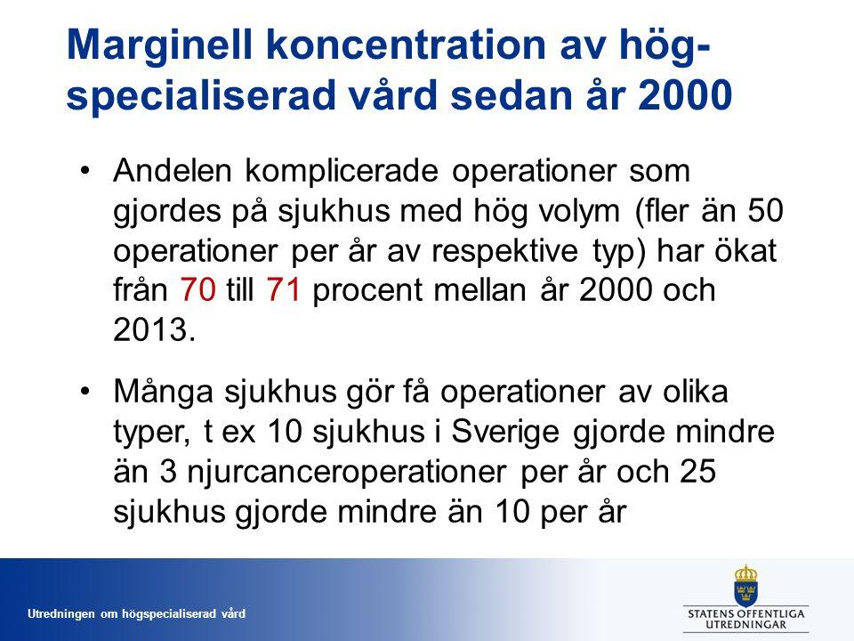 Utredningen om högspecialiserad vård Marginell koncentration av hög- specialiserad vård sedan år 2000 Andelen komplicerade operationer som gjordes på sjukhus med hög volym (fler än 50 operationer per år av respektive typ) har ökat från 70 till 71 procent mellan år 2000 och 2013.