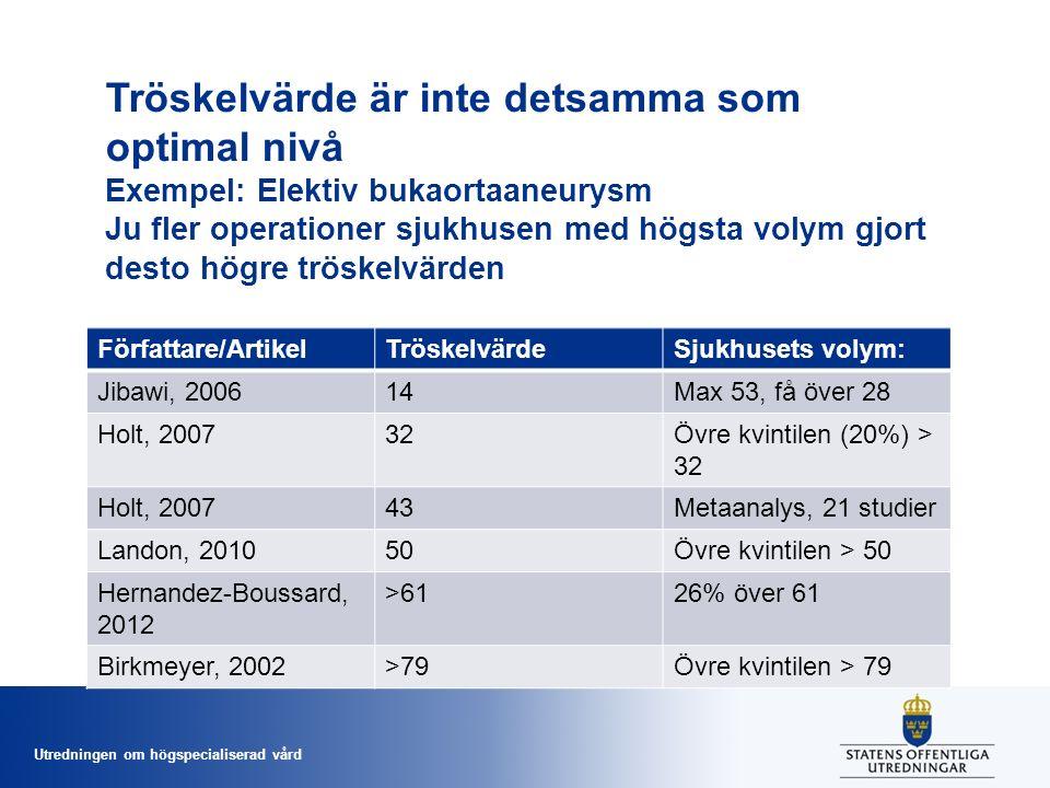 Utredningen om högspecialiserad vård Tröskelvärde är inte detsamma som optimal nivå Exempel: Elektiv bukaortaaneurysm Ju fler operationer sjukhusen med högsta volym gjort desto högre tröskelvärden Författare/ArtikelTröskelvärdeSjukhusets volym: Jibawi, 200614Max 53, få över 28 Holt, 200732Övre kvintilen (20%) > 32 Holt, 200743Metaanalys, 21 studier Landon, 201050Övre kvintilen > 50 Hernandez-Boussard, 2012 >6126% över 61 Birkmeyer, 2002>79Övre kvintilen > 79
