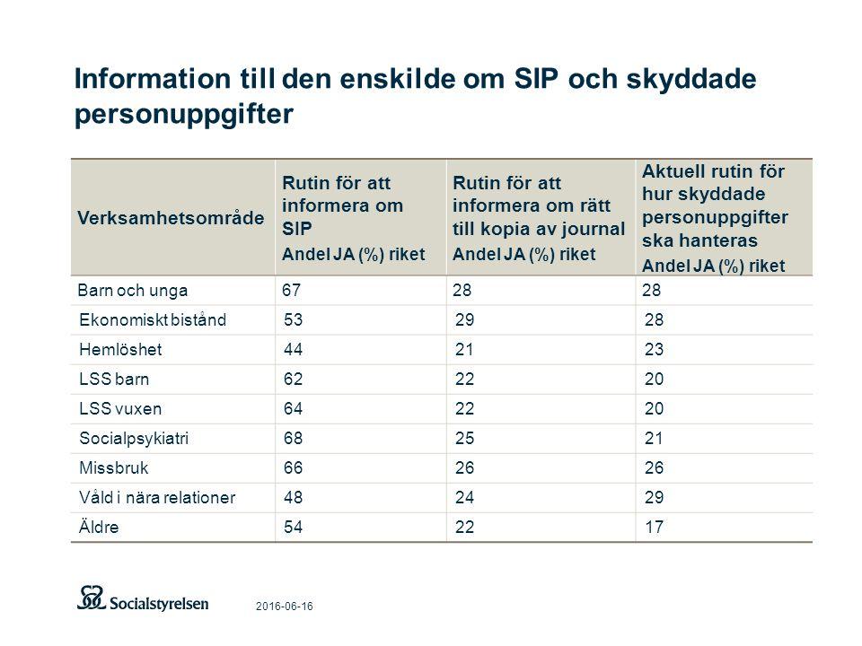 Information till den enskilde om SIP och skyddade personuppgifter 2016-06-16 Verksamhetsområde Rutin för att informera om SIP Andel JA (%) riket Rutin