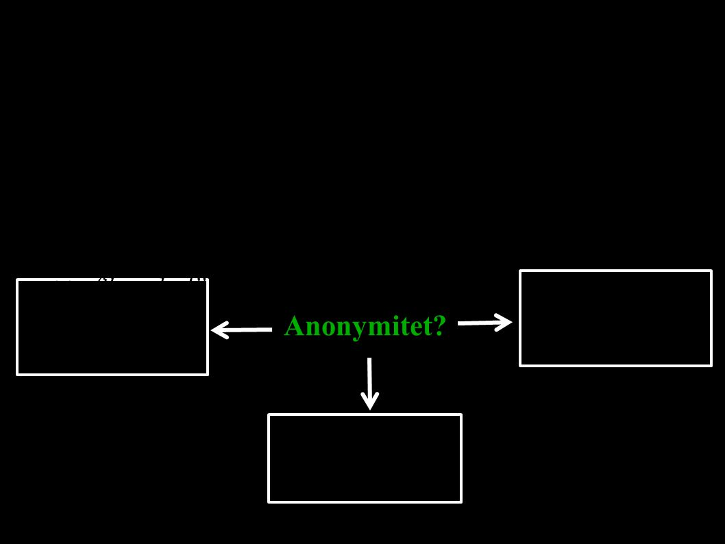 8 Anonymitet betyder olika saker för olika användare Anonymitet.