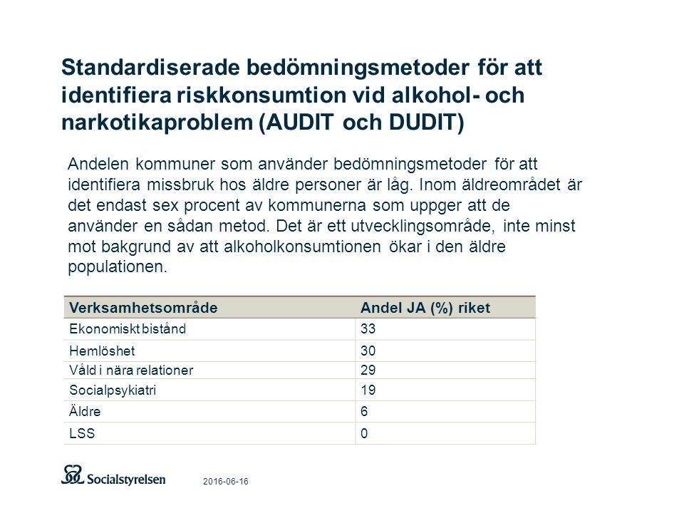 Standardiserade bedömningsmetoder för att identifiera riskkonsumtion vid alkohol- och narkotikaproblem (AUDIT och DUDIT) 2016-06-16 VerksamhetsområdeAndel JA (%) riket Ekonomiskt bistånd33 Hemlöshet30 Våld i nära relationer29 Socialpsykiatri19 Äldre6 LSS0 Andelen kommuner som använder bedömningsmetoder för att identifiera missbruk hos äldre personer är låg.
