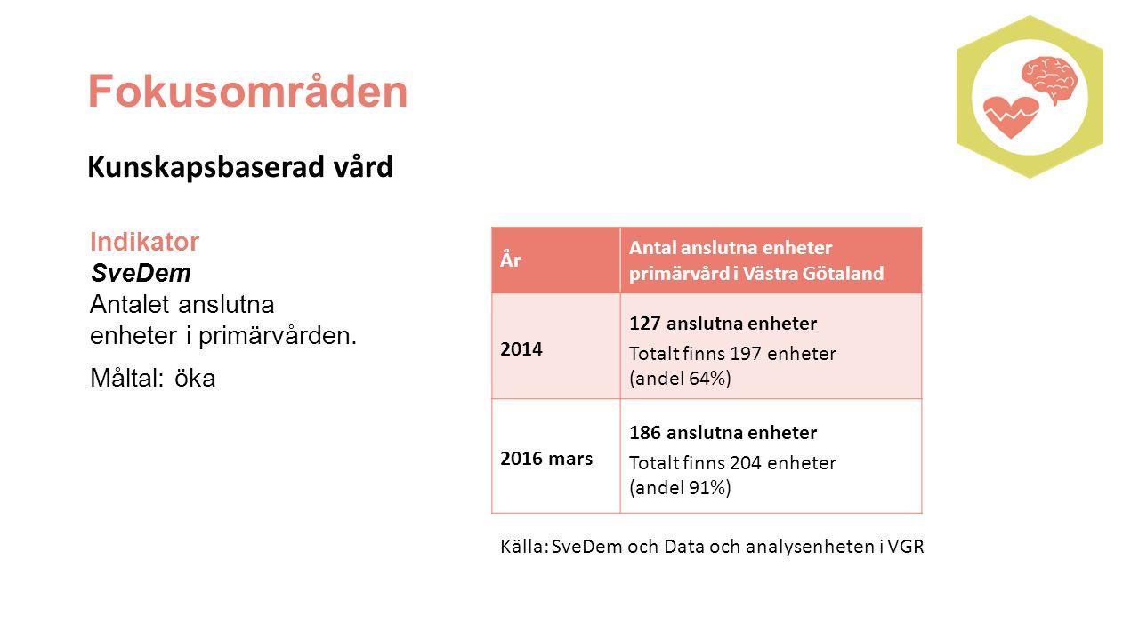 Indikator SveDem Antalet anslutna enheter i primärvården.