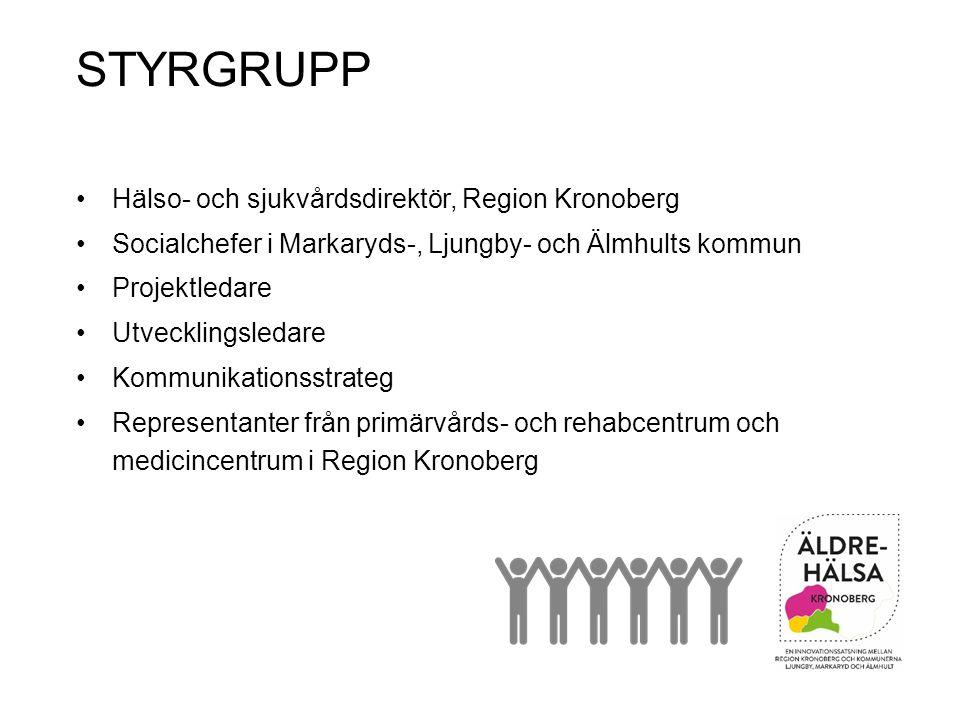 STYRGRUPP Hälso- och sjukvårdsdirektör, Region Kronoberg Socialchefer i Markaryds-, Ljungby- och Älmhults kommun Projektledare Utvecklingsledare Kommunikationsstrateg Representanter från primärvårds- och rehabcentrum och medicincentrum i Region Kronoberg