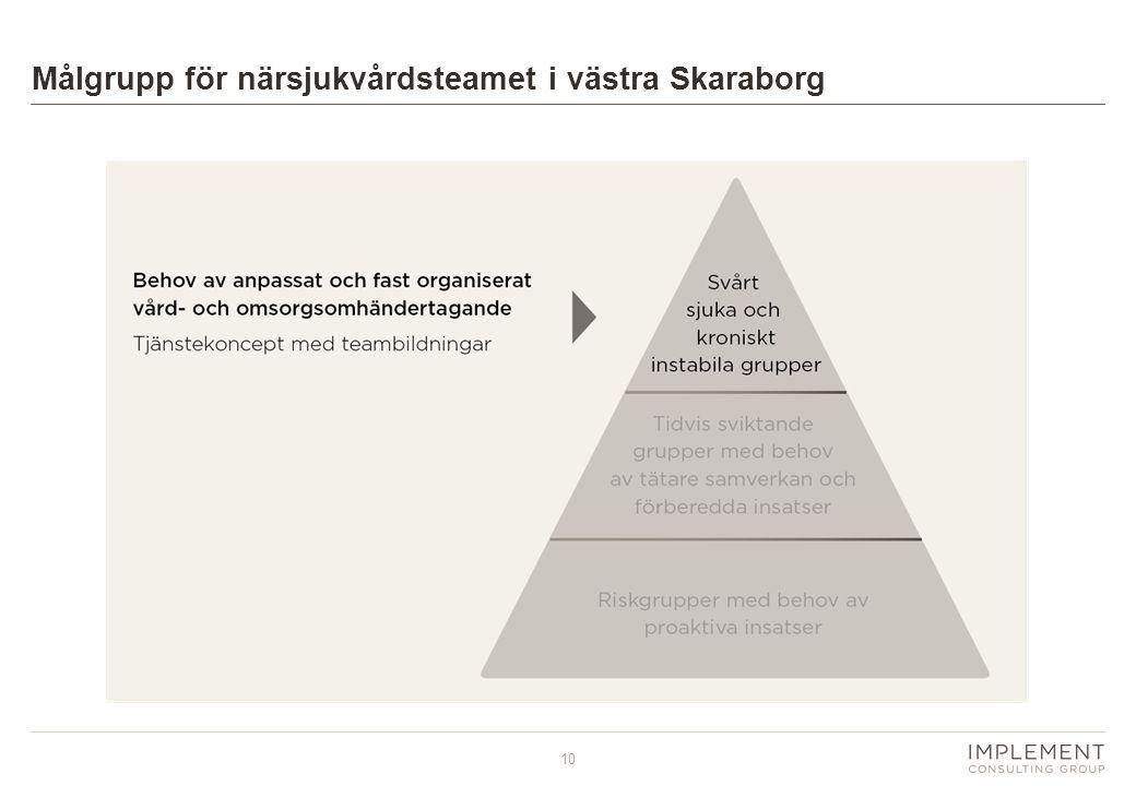 10 Målgrupp för närsjukvårdsteamet i västra Skaraborg