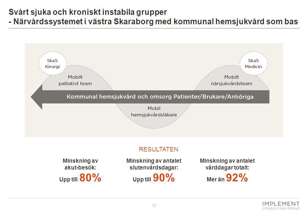 11 Minskning av akut-besök: Upp till 80% Minskning av antalet slutenvårdsdagar: Upp till 90% Minskning av antalet vårddagar totalt: Mer än 92% Svårt s