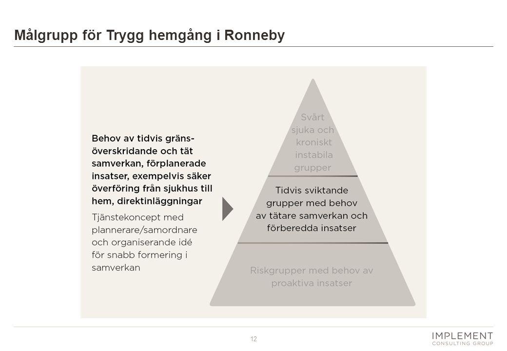12 Målgrupp för Trygg hemgång i Ronneby