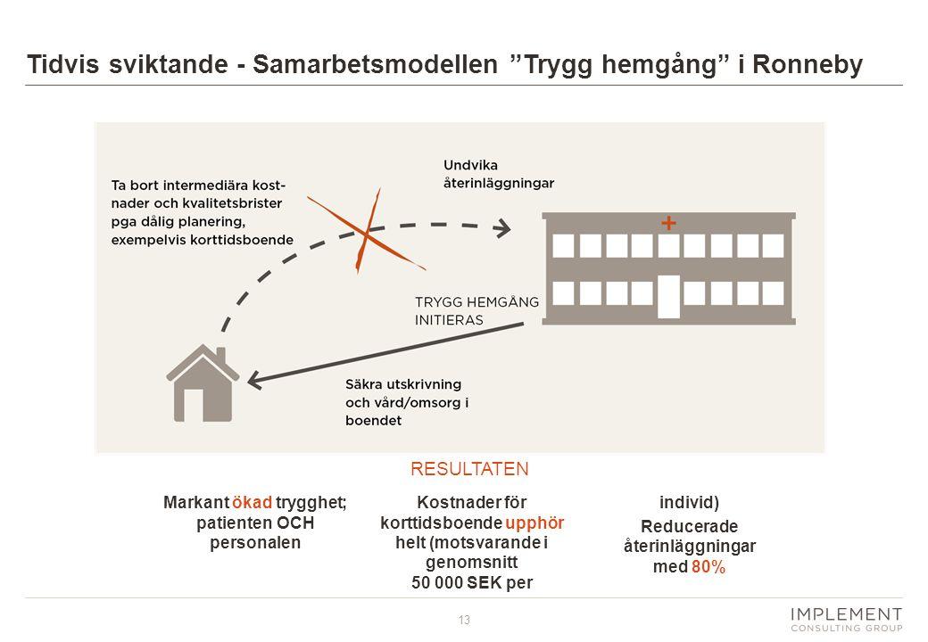 """13 Tidvis sviktande - Samarbetsmodellen """"Trygg hemgång"""" i Ronneby Markant ökad trygghet; patienten OCH personalen Kostnader för korttidsboende upphör"""