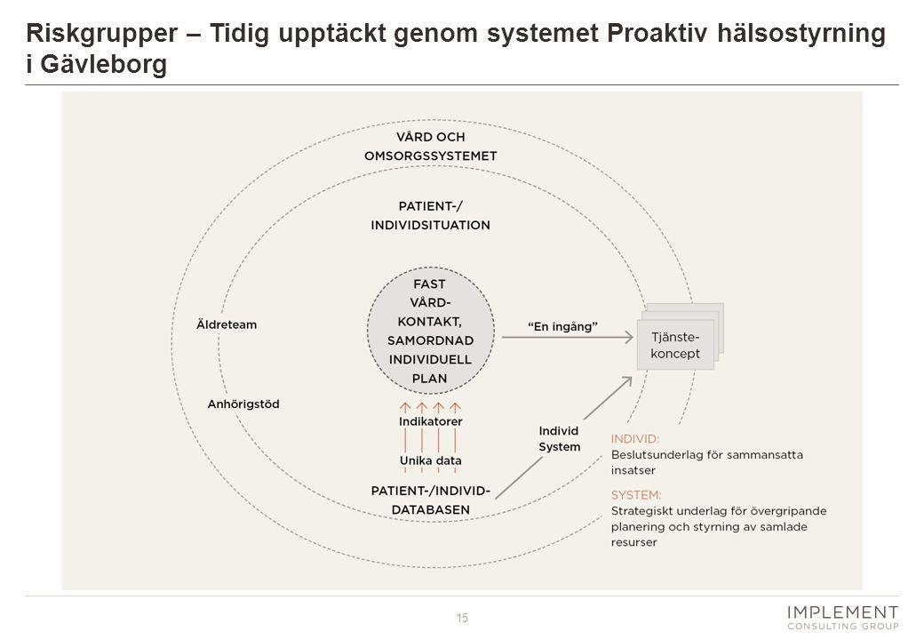 15 Riskgrupper – Tidig upptäckt genom systemet Proaktiv hälsostyrning i Gävleborg