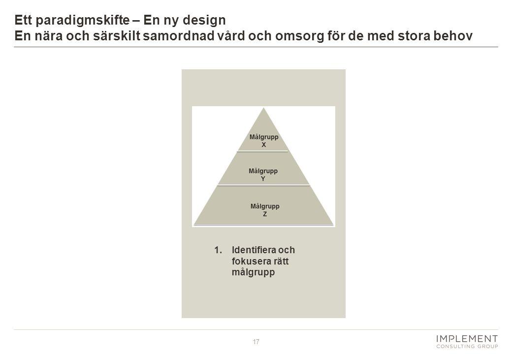17 1.Identifiera och fokusera rätt målgrupp Ett paradigmskifte – En ny design En nära och särskilt samordnad vård och omsorg för de med stora behov