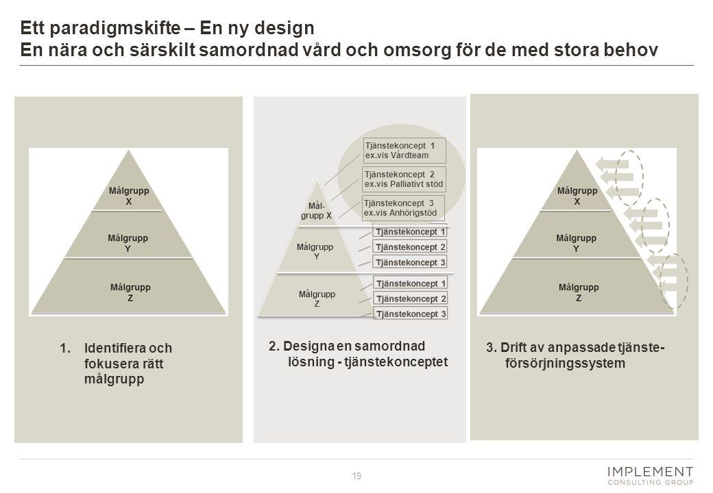 19 1.Identifiera och fokusera rätt målgrupp 2. Designa en samordnad lösning - tjänstekonceptet 3. Drift av anpassade tjänste- försörjningssystem Mål-
