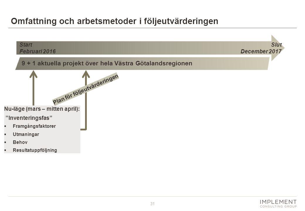 31 Omfattning och arbetsmetoder i följeutvärderingen Start Februari 2016 9 + 1 aktuella projekt över hela Västra Götalandsregionen Nu-läge (mars – mit