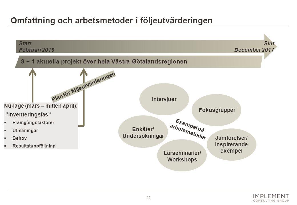32 Omfattning och arbetsmetoder i följeutvärderingen Start Februari 2016 9 + 1 aktuella projekt över hela Västra Götalandsregionen Nu-läge (mars – mit