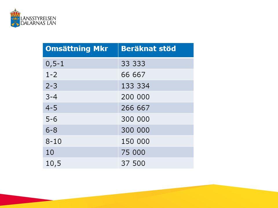 Omsättning MkrBeräknat stöd 0,5-133 333 1-266 667 2-3133 334 3-4200 000 4-5266 667 5-6300 000 6-8300 000 8-10150 000 1075 000 10,537 500